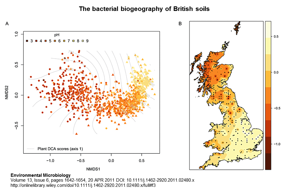 A map of the similarities between bacterial communities in the British Isles, produced by Griffiths et al. (2011).