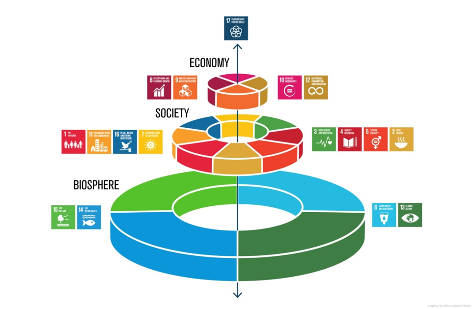 Visualization of Sustainable Development Goals with ecosystem functions supporting all goals. Credit: Azote Images for Stockholm Resilience Centre