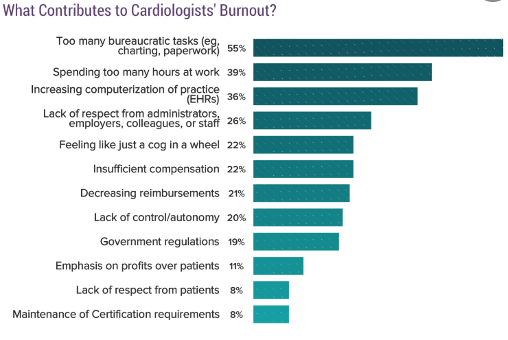 Image source:    https://www.medscape.com/slideshow/2018-lifestyle-cardiologist-6009219#7