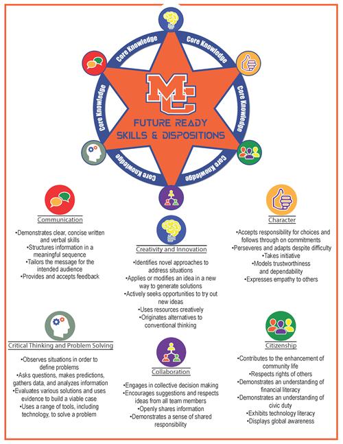Marshall County Graduate Profile