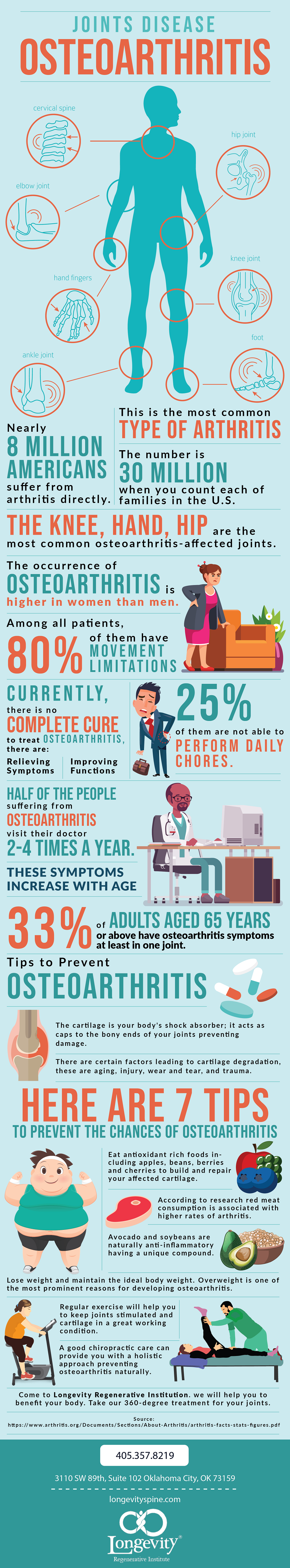 Joint Disease - Osteoarthritis.png