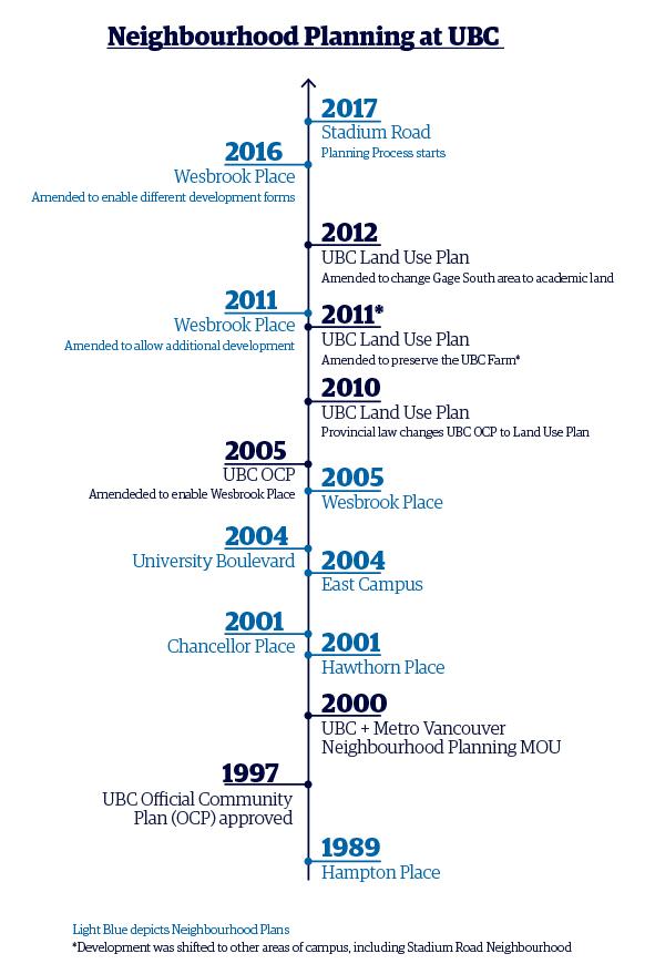 neighbourhood planning timeline.jpg