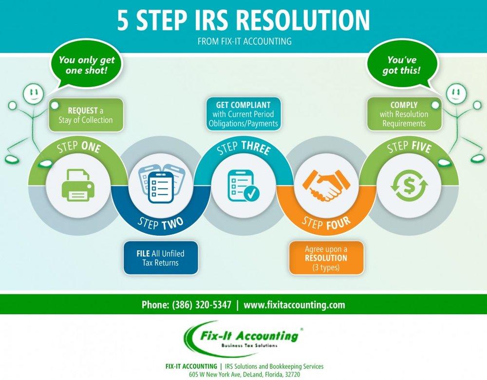 IRS Resolutions