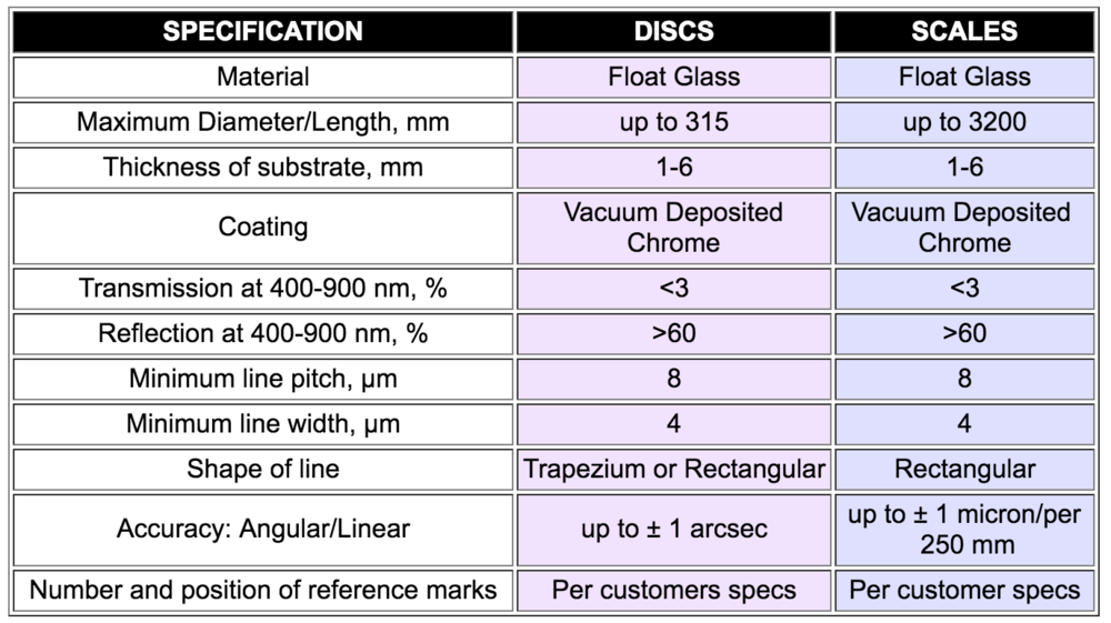 General Technical Specification for Gurley Discs and Scales.png