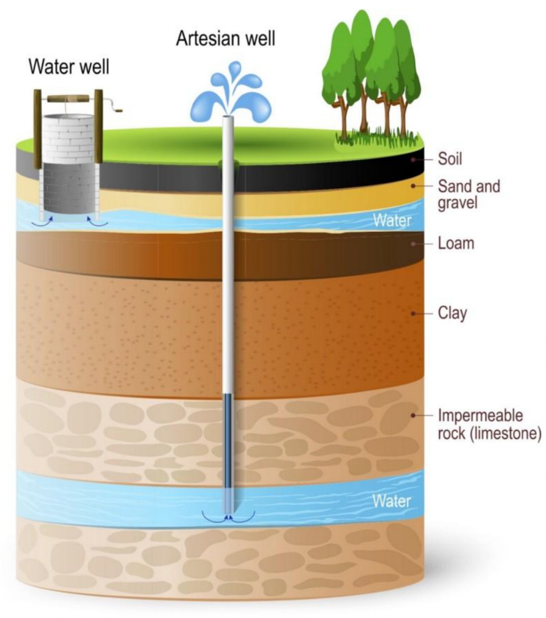 A depiction of an aquifer, an underground layer from which water can be extracted using a water well (designua/shutterstock).