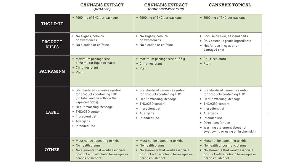 proposed-regulations-edible-cannabis-extracts-topical-eng2-1-1.jpg