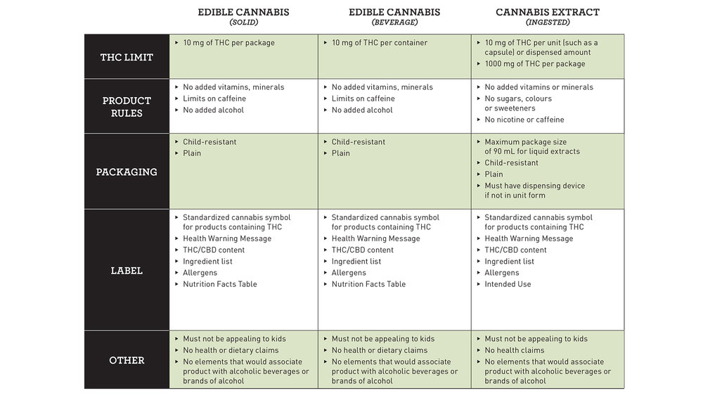 proposed-regulations-edible-cannabis-extracts-topical-eng1-copy-1.jpg