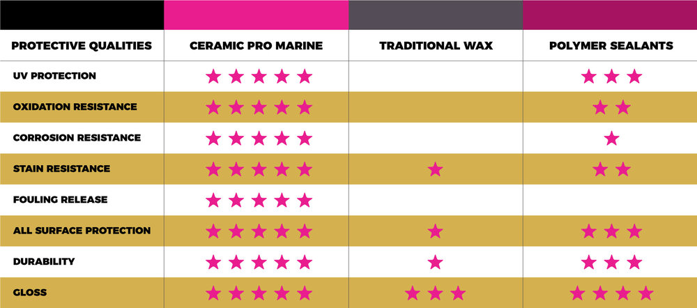 ceramic_pro_marine_comparison.jpg