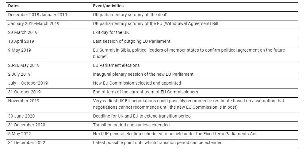 brexit timeline bsca.PNG
