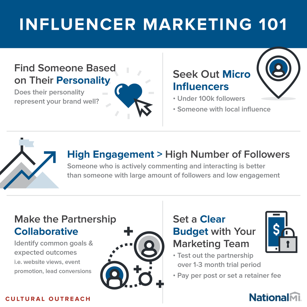 InfluencerMarketing_Infographic_NMI.png