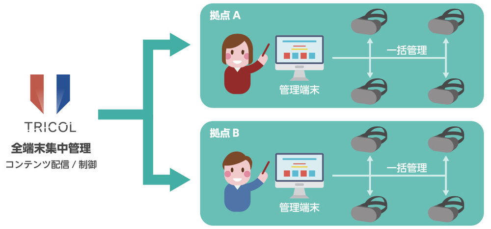 If you would introduce VR devices, it is difficult to manage a lot of devices by each.  However, if you use collective management service, it is possible to manage each devices and monitor user's situation. To do this, you can check user situation of children in specific.  Also, it is possible to add contents automatically which our company provides so that you can keep devices state-of-the-art.