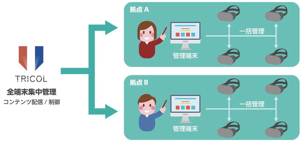 VR機器を導入した際、多数の端末をひとつひとつ管理するのは困難です。  edcolの一括管理システムを使用すれば、各端末の状態を一括で管理し、いつでも利用者の状況をモニタリングすることが可能です。これにより、各子供たちの利用状況を細かく確認することができます。  また、当社より随時配信されるアップデートにより、自動的にコンテンツを追加していくことが可能となり、常に端末を最新の状態に保つことができます。