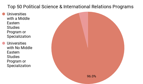 Top 50 Political Science & International Relations Programs.png