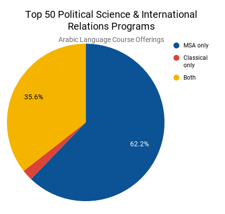 Top 50 Political Science & International Relations Programs .png