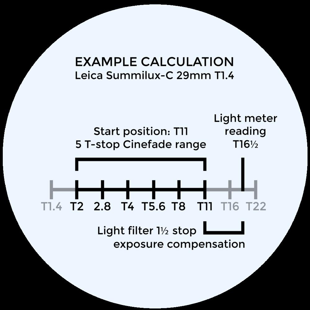 Cinefade example exposure calculation