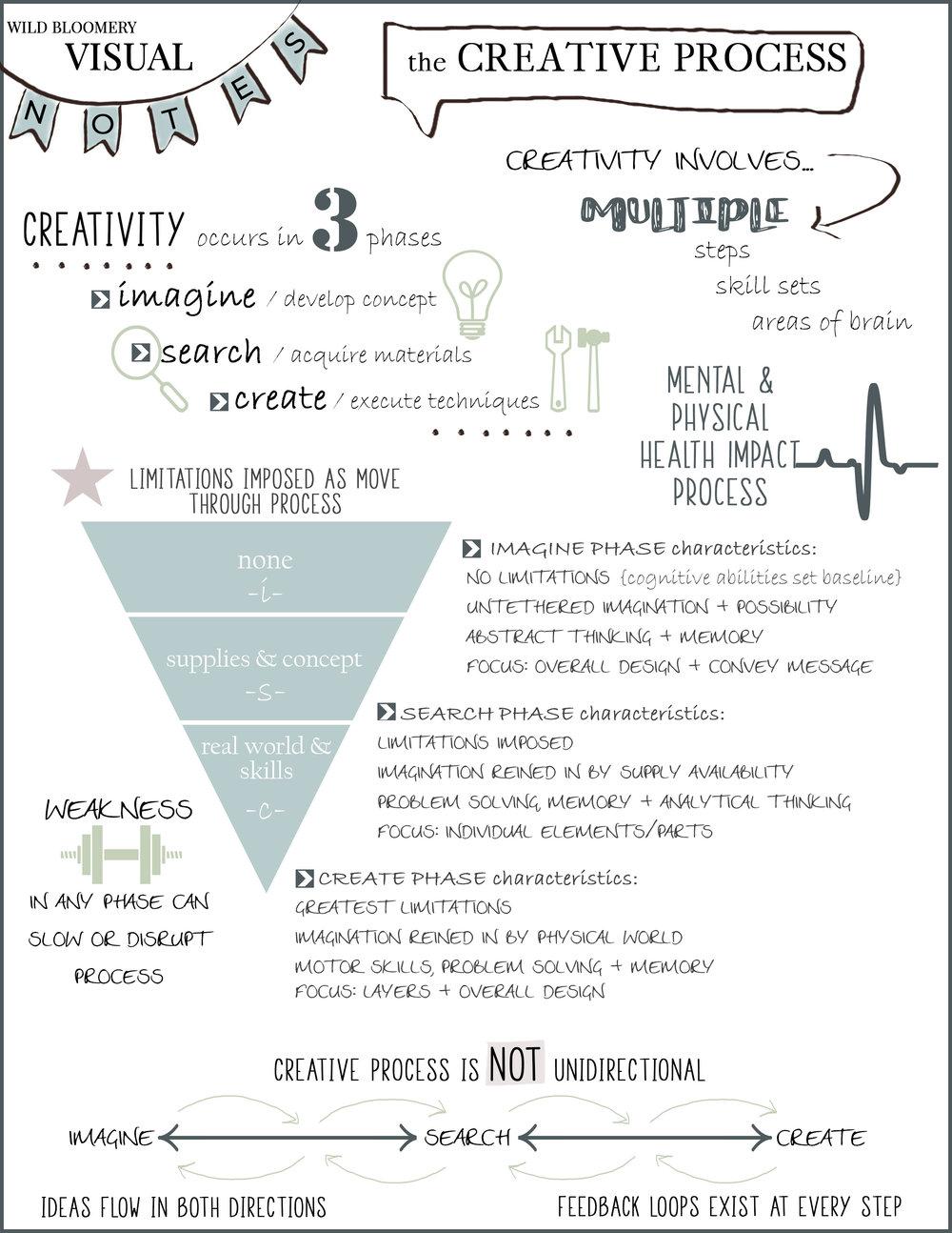 visual notes creative process.jpg