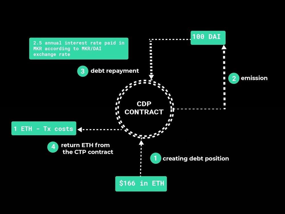 DAI Emission Cycle