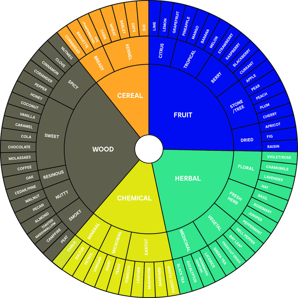 The Essential Flavor Wheel for Spirits and Cocktails.jpg