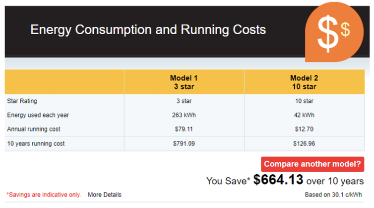 The Australian government's energy rating website helps you calculate the savings from being energy-efficient.
