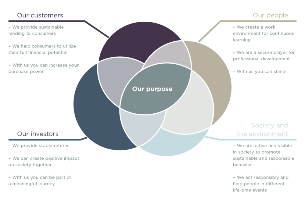 cfinance-Our_Purpose-chart.png