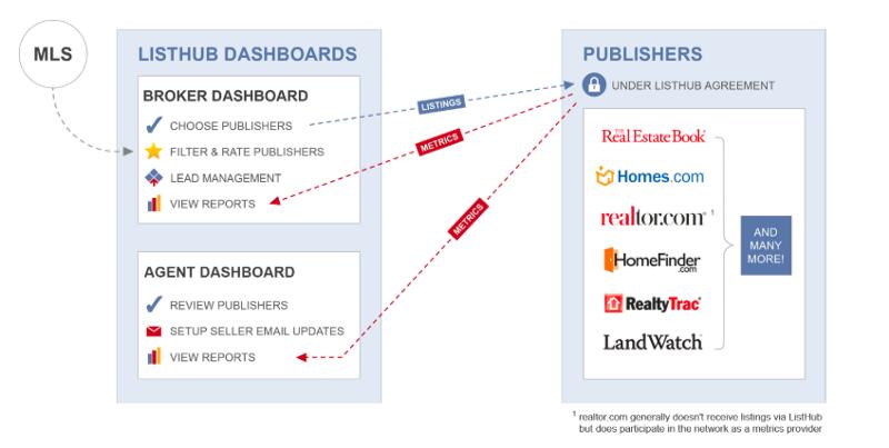 ListHub aggregates MLS data for Publishers (credit: ListHub.com)