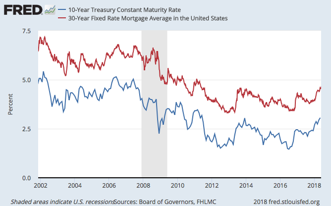 Blue Line: 10 Year Yield | Red Line: 30 Year Mortgage Rate