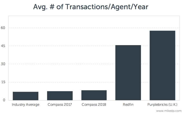 Technology = Efficiency = More Transactions Per Agent…or not [ Source ]