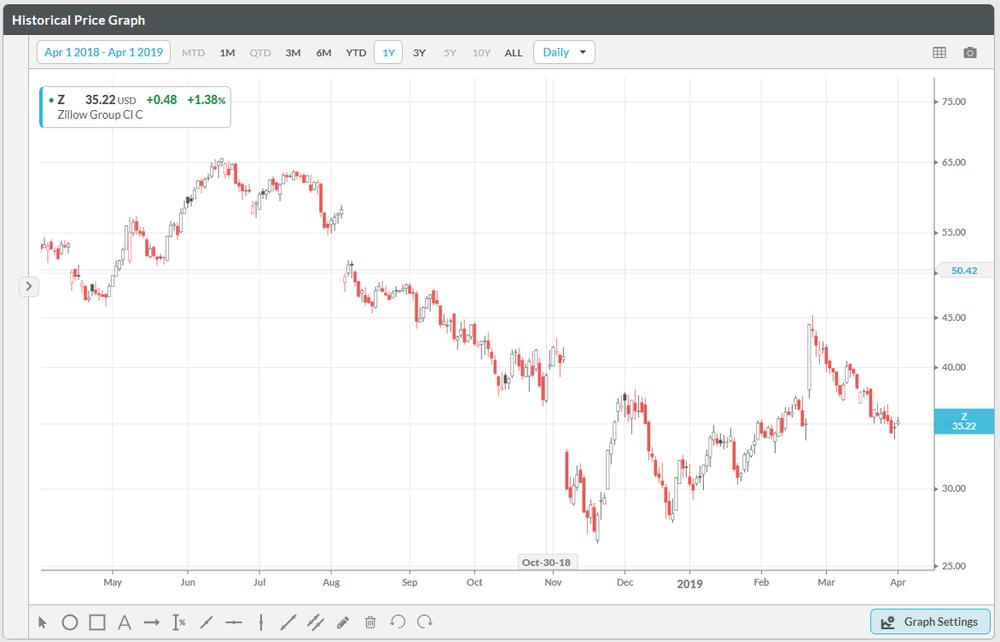 Zillow Stock Price Last 12 Months (Source: Koyfin.com)