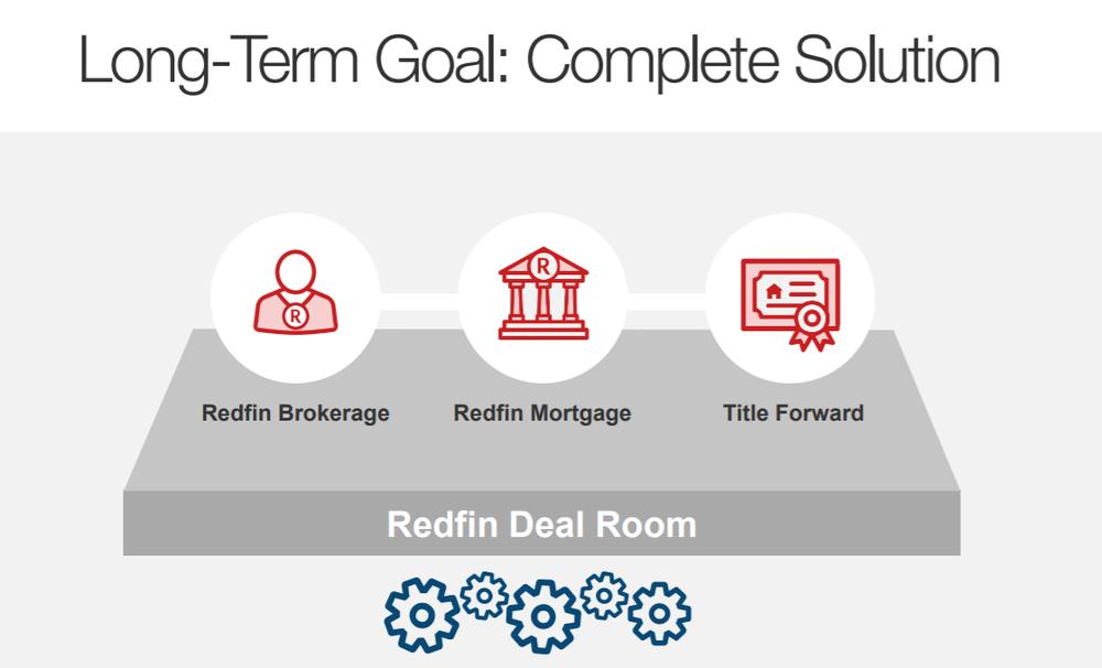 Source: Redfin's  Investor Deck