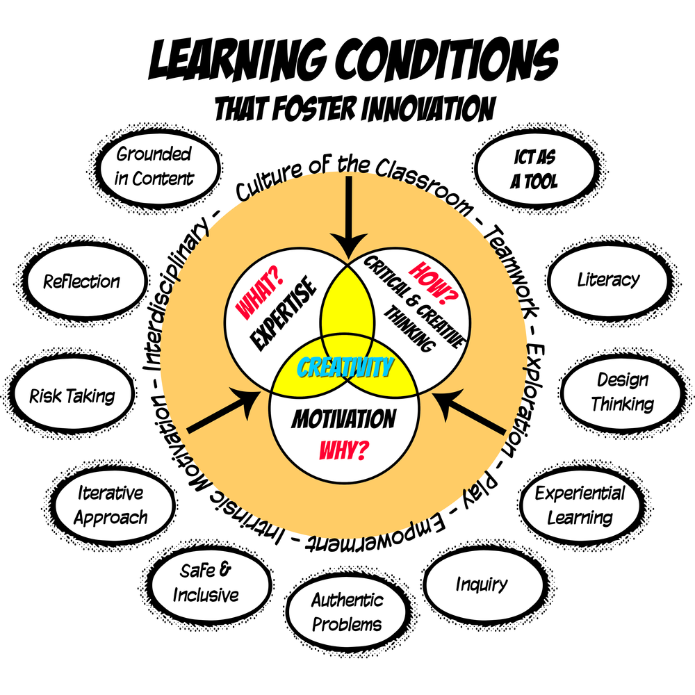 learning conditions-1to1.png