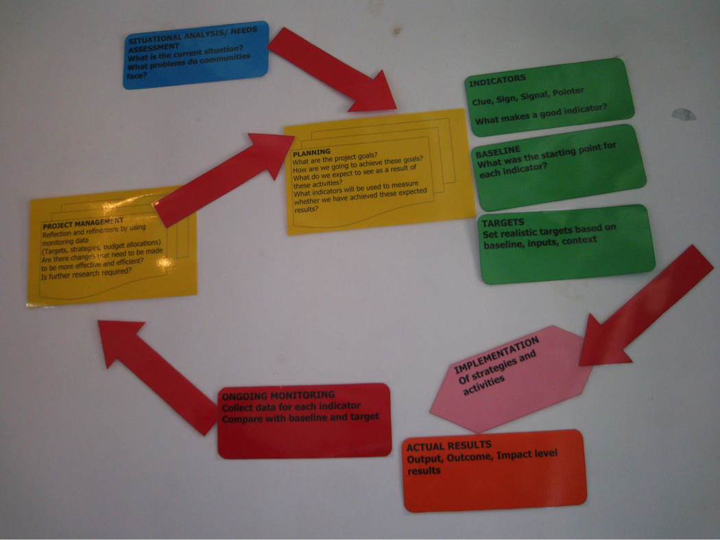 A series of stickers and arrows posted on a white wall in various colors that outline the evaluation process