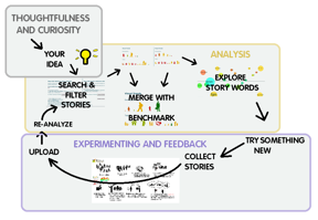A map to illustrate how the Global Giving Storytelling Project works