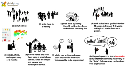 An illustrated process of Global Giving storytelling