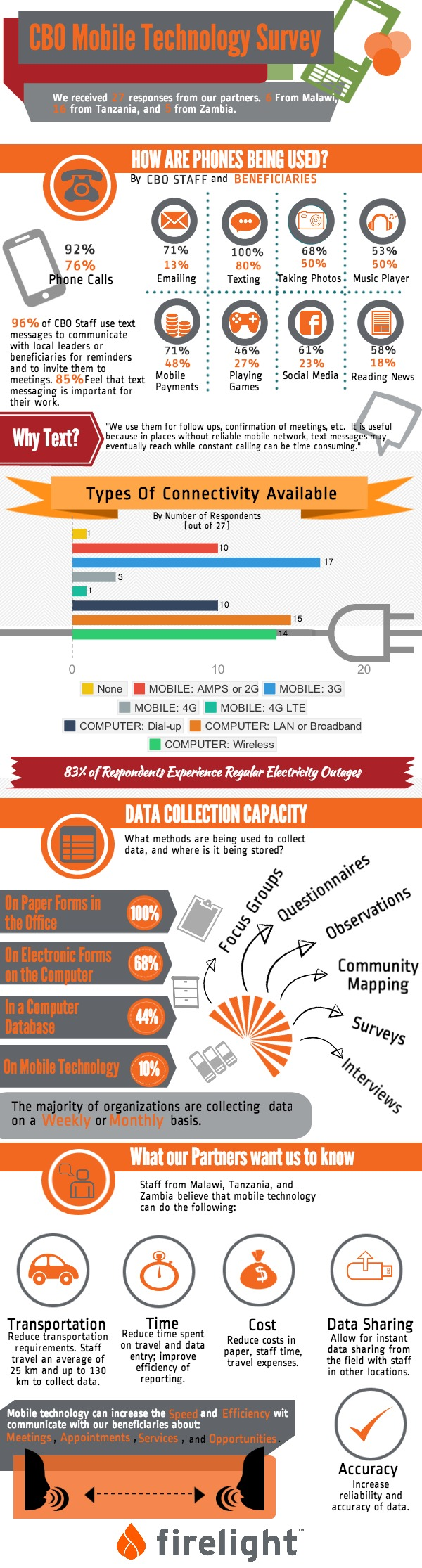 Infographic of survey responses