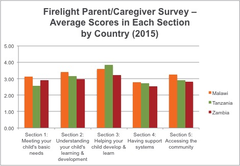 Parent Survey Chart