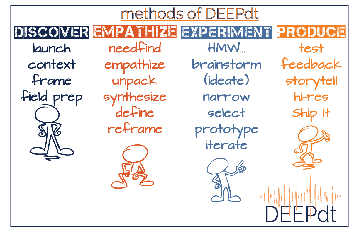 What do I do? Do I just apply DT to everything? — DEEP design thinking