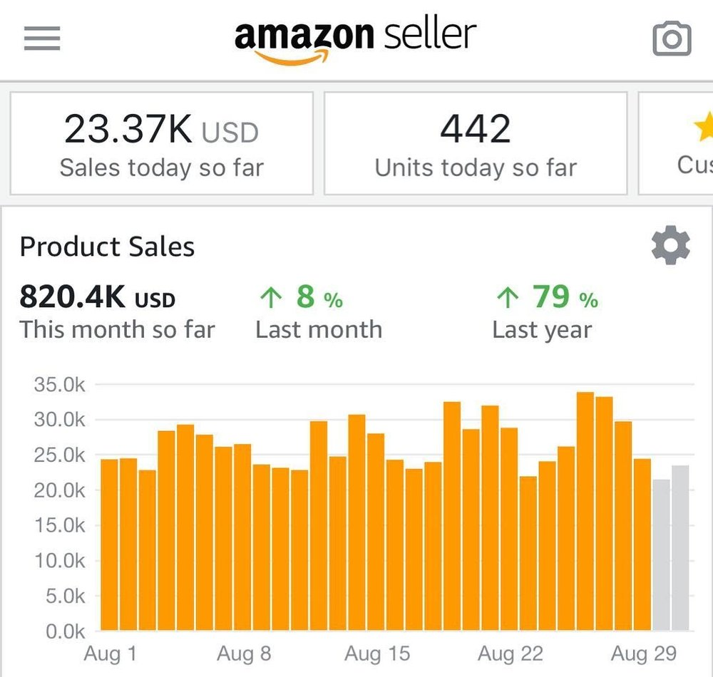 Proven Success Through Increased Sales and Profit