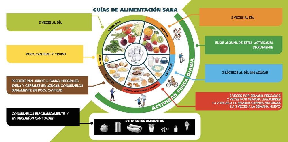 Guía de alimentación sana Plural Capacita Pausa Activa