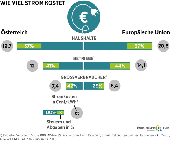 EFA1_Strompreis_Vergleich_AUT_EU.jpg