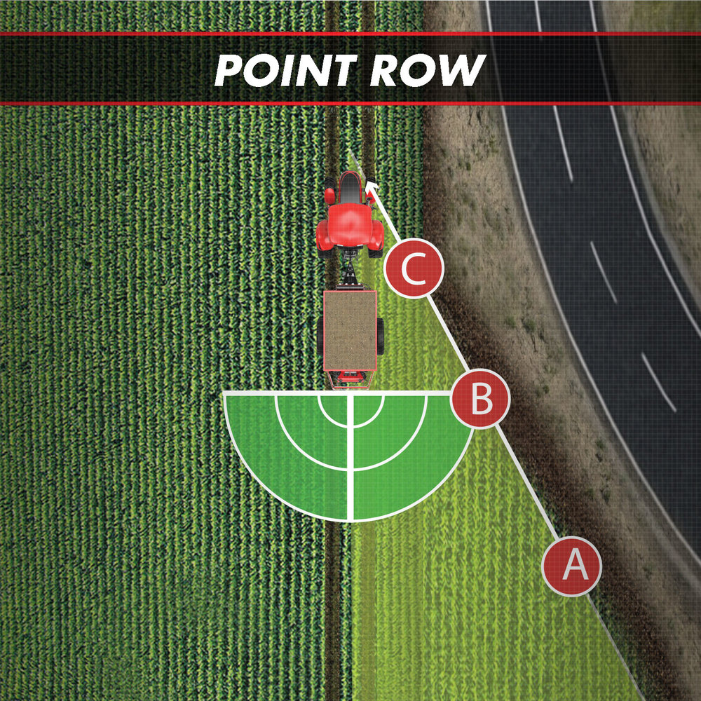 When driving into point rows or along irregular areas, such as ditch bands, the application swath extends up to 120', 60' per side, and goes as low as 0'.  A. Swatch is maximum (past)  B. Point is time (present)  C. Swatch has collapsed (future)