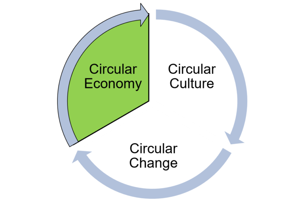 Picture 1: The three fundamental aspects of the circular transition