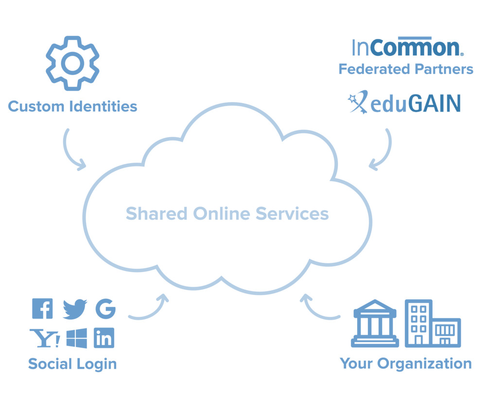 Diagram showing shared service in the middle, with access from multiple identity providers including enterprise SSO, social login, federated partners (InCommon and eduGAIN), and Cirrus Identity's hosted Identity Provider.