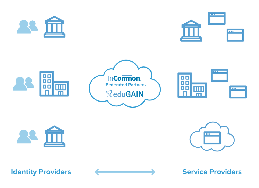 Diagram showing identity providers on the left, and Service Providers on the right, with federations in the middle (InCommon and eduGAIN).