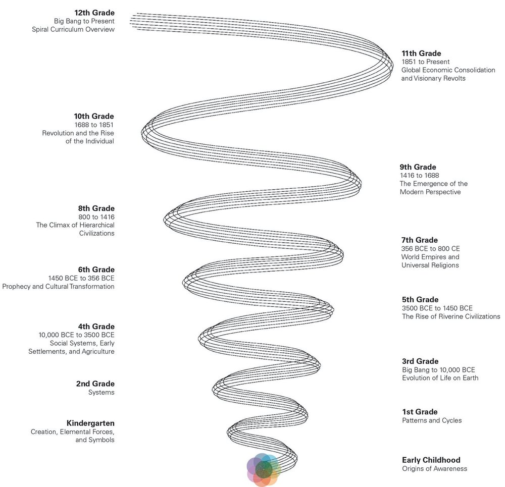 Diagram of the Ross Spiral Curriculum Displaying Progression of Grade Level Themes from Early Childhood to Grade 12.