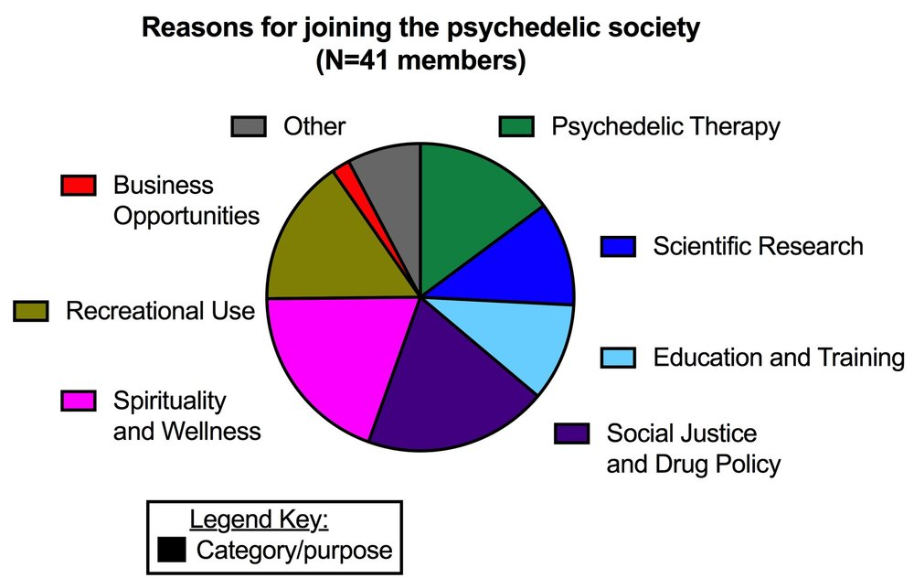 Reasons for Joining the Psychedelic Society