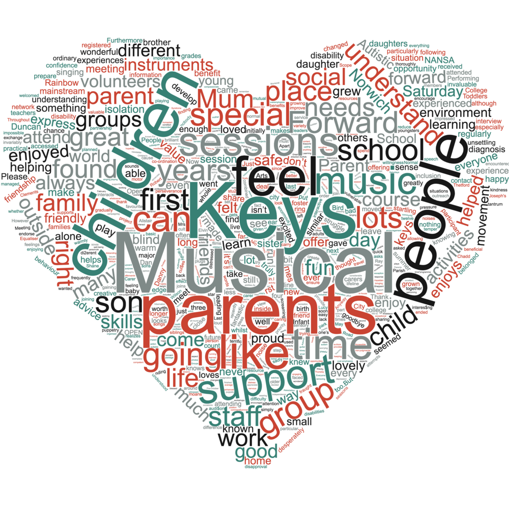 A word cloud created using 68 individual testimonials from Musical Keys service users