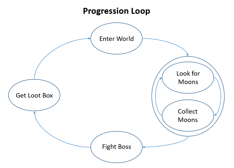 Simple progression loop with the loot boxes in the game