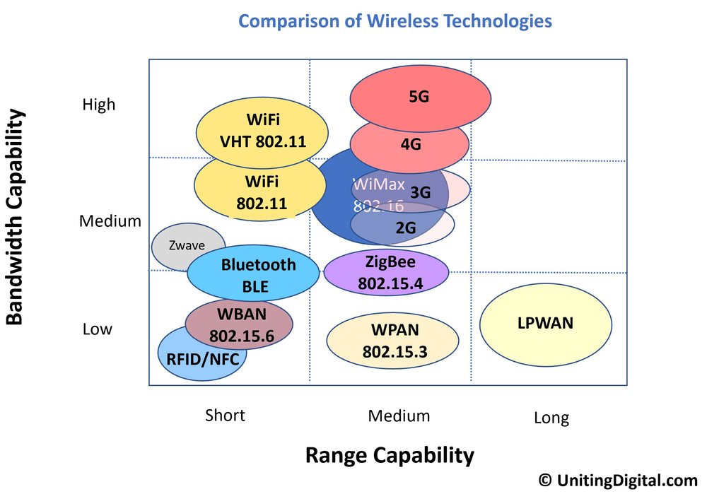 Comparison-Wireless-Technologies.jpg
