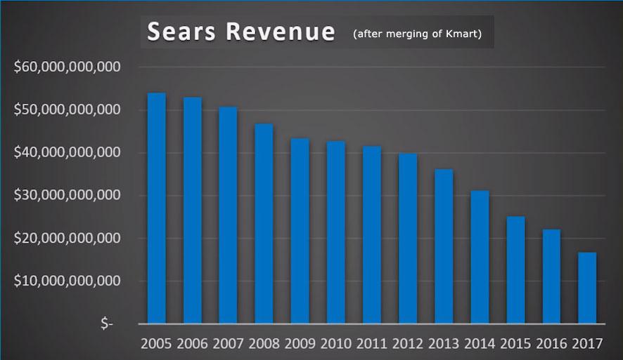 SearsRevenue2005-2017.jpg