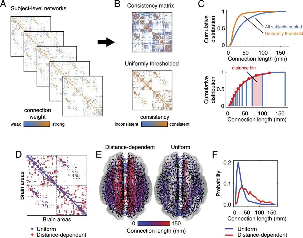 Matlab code for generating distance-dependent consistency matrices [ Link to code ]. If you use this code, please cite:  Betzel, R. F., Griffa, A., Hagmann, P., & Mišić, B. (2018). Distance-dependent consensus thresholds for generating group-representative structural brain networks.  Network Neuroscience , 1-22. [ Link to paper ]   Note: the code provided here bins connections by distance and seems to avoid overfitting issues that we sometimes observed with the previous version.